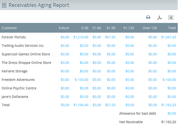 List of aging receivables in Aging Receivables report